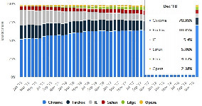 Browser Share 2018